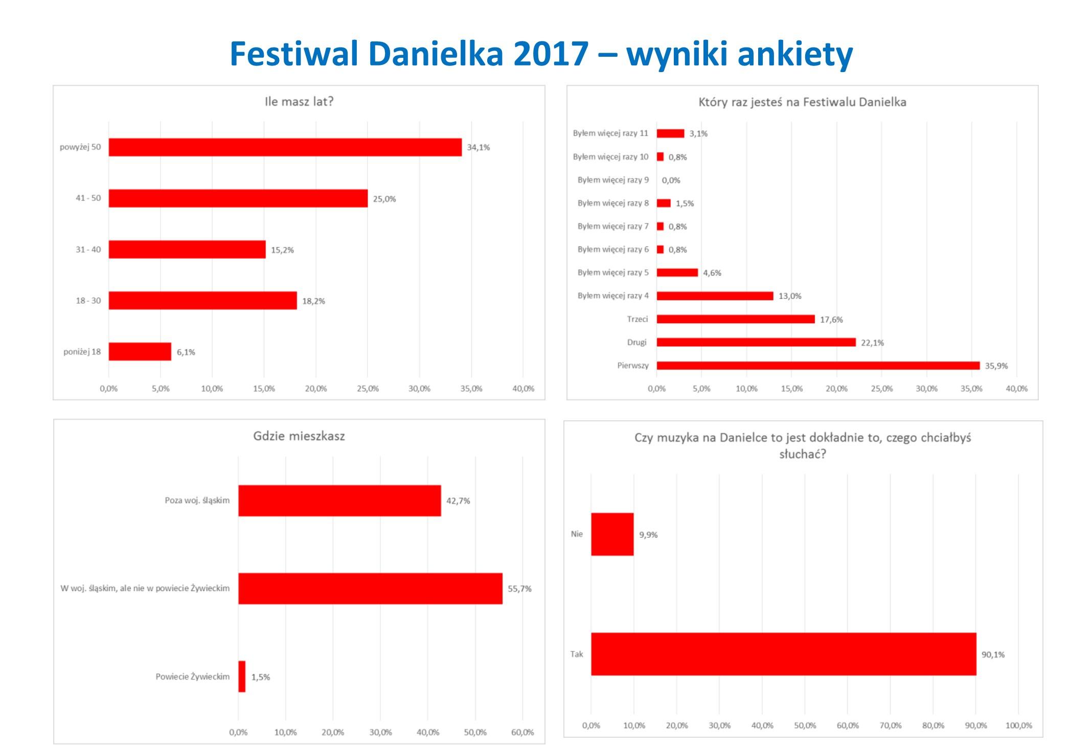 Festiwal Danielka 2017 – ankieta